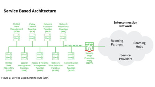 AdaptiveMobile Security našla zásadní zranitelnost v 5G network slicing architektuře