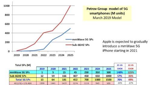 Strategie pro segmenty koncových zařízení 5G