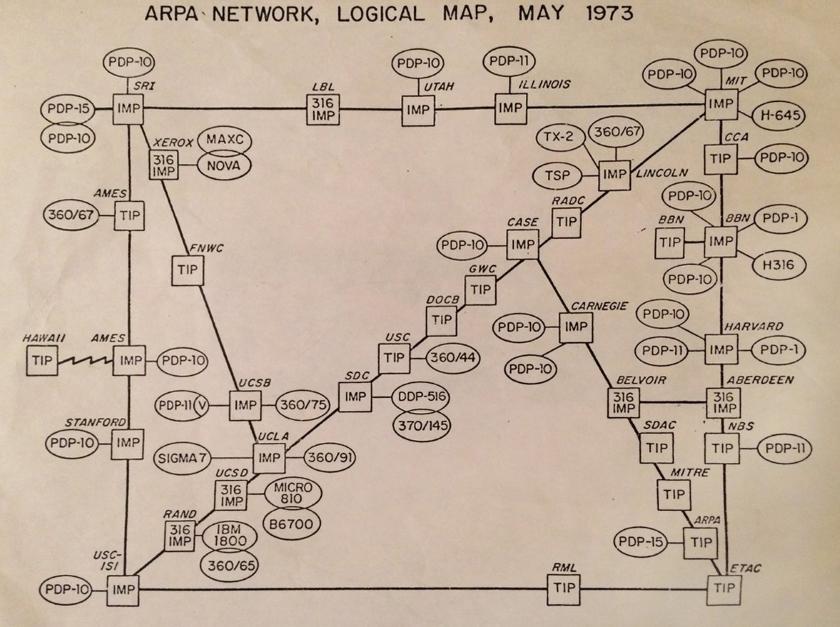 ARPANET 1973