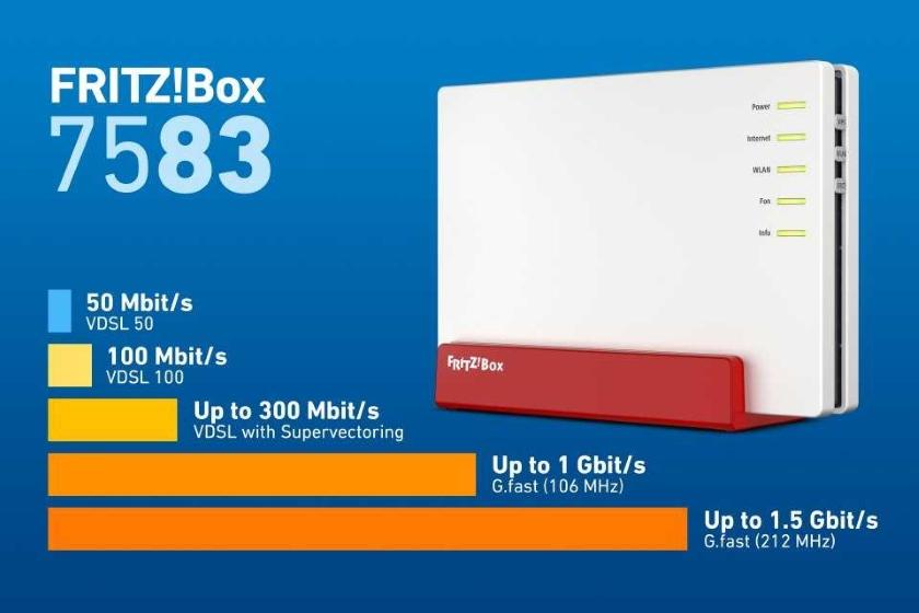 AVM FRITZ!Box 7583