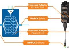 CommScope fiber indexing