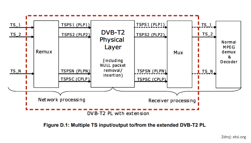 DVB-T2 physical layer