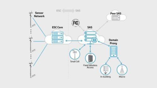 Společnosti CommScope a Google certifikovaly systém ESC