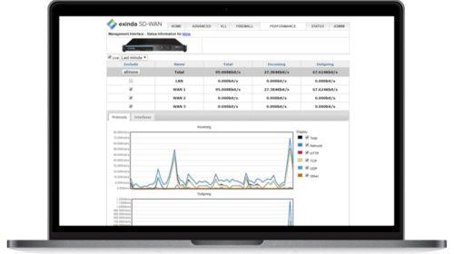 Exinda SD-WAN pro softwarově definovanou správu WAN sítí
