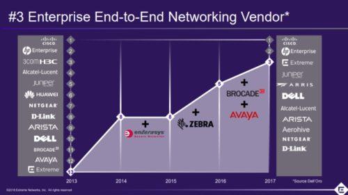 Světová trojka v oblasti podnikových síťových řešení