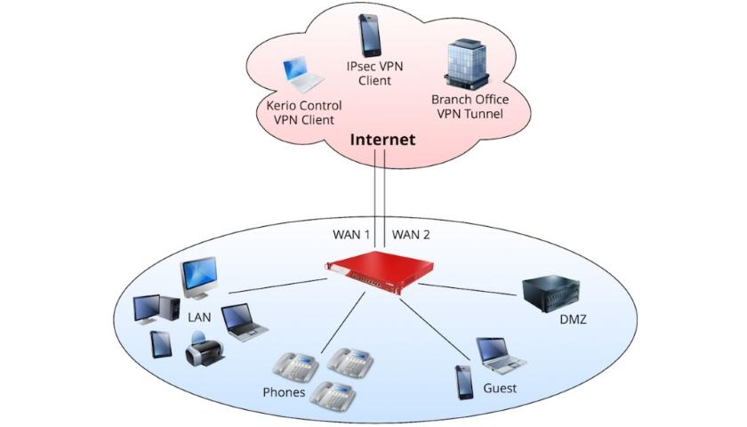 GFI Kerio Control VPN