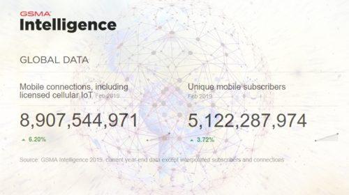 V roce 2025 bude k mobilním sítím 5G připojeno 1,4 miliardy uživatelů