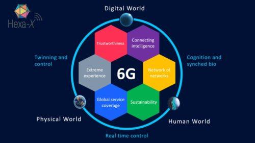 Nokia povede evropský 6G projekt Hexa-X