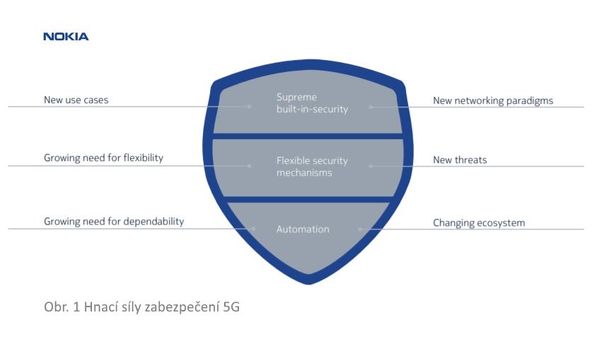 Hnací síly zabezpečení 5G