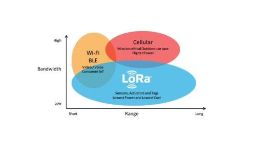 Komunikační brány LoRaWAN pro inteligentní budovy