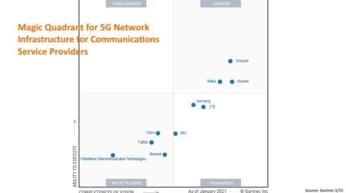 Žebříček 5G dodavatelů od společnosti Gartner ukazuje, že Ericsson je na špičce