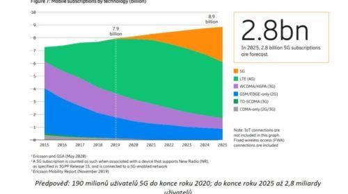 5G bude do pěti let používat tři miliardy lidí