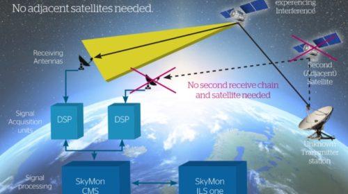 Na systému SkyMon se podílel tým českých expertů na monitorování radiospektra