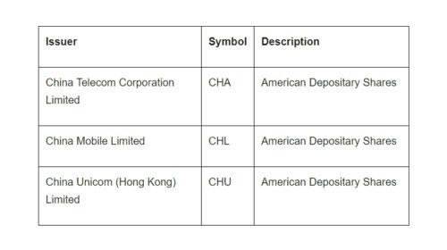 NYSE vyřadí čínské telekomunikační operátory