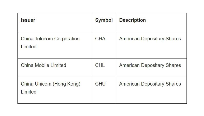 NYSE China mobile operators