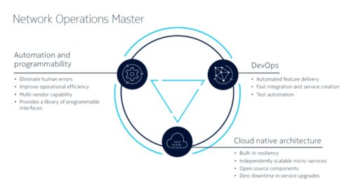 Network Operations Master