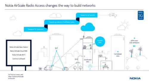 Nokia a SFR uskutečnily 5G NR hovor na 3,5 GHz