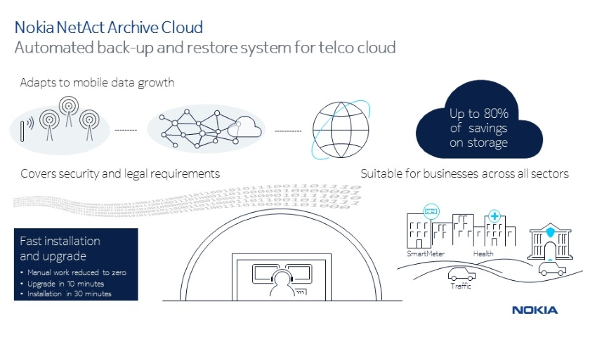 Nokia NetAct Archive Cloud