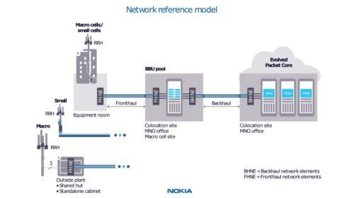 Nokia poskytuje optický fronthaul 5G pro China Unicom
