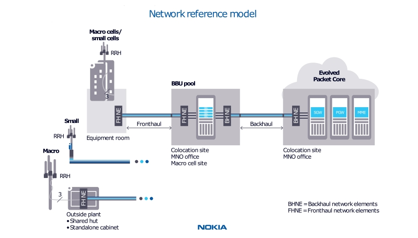 Nokia Network reference model