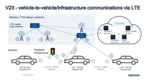 Úspěšný test připojení vozidel 4G LTE v Japonsku