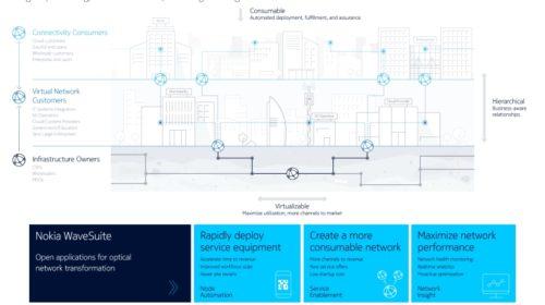 Otevřené aplikace Nokia WaveSuite pro digitální transformaci optické sítě
