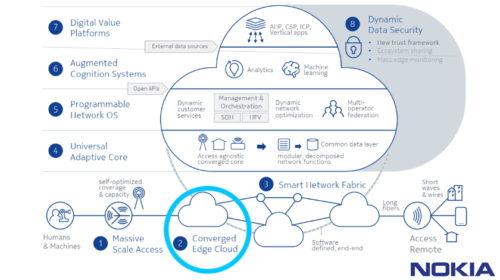 Nokia a Google Cloud jsou partnery pro vývoj nových cloudových 5G řešení