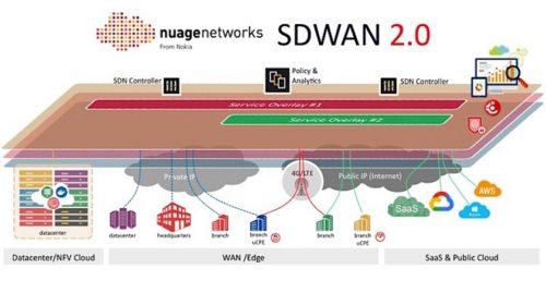Nuage Networks uvádí první řešení SD-WAN pro stolní, mobilní a IoT zařízení