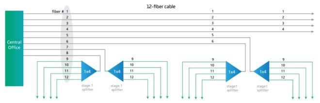 Obr. 4 Architektura s opětovným použitím vláken 12vláknového kabelu