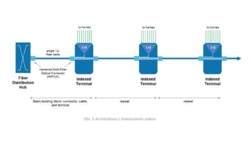 Přehled architektur FTTH – 2. díl