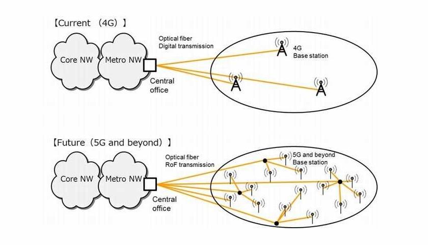 Optická vlákna versus mobilní sítě 5G