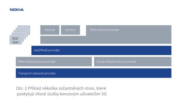 Příklad několika zúčastněných stran 5G