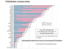 Počet přípojek FTTH v Evropě