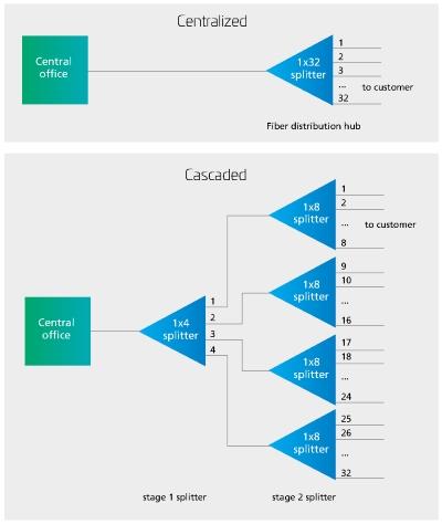 Porovnání centralizované a kaskádové architektury FTTH