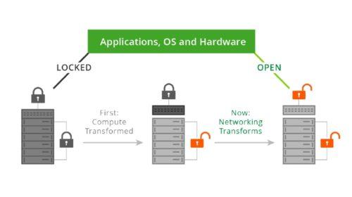 Open Networking a jeho budoucnost v IT