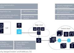 Obr. 5 Prvky bezpečnostní architektury 5G