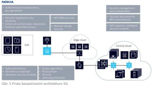 Výzvy a možnosti zabezpečení mobilních sítí 5G (3. díl)