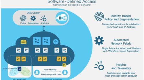 DNA softwarově definované sítě