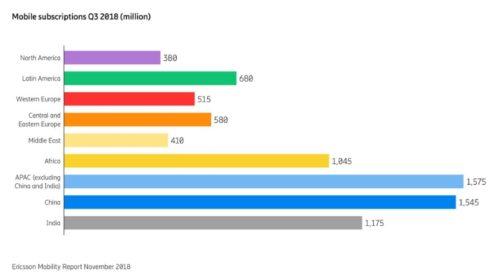 Ericsson Mobility Report: 5G dosáhne 1,5 miliardy uživatelův roce 2024