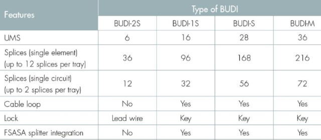 Type of BUDI