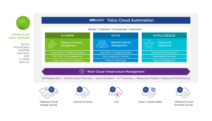 VMware Telco Cloud