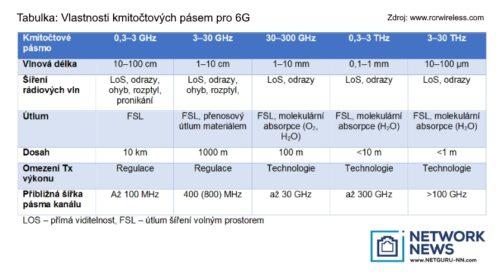 Mobilní sítě 6G přinesou až 1 Tb/s