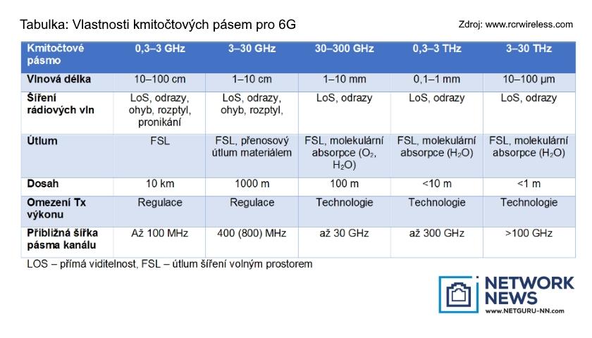 Vlastnosti kmitočtových pásem pro 6G