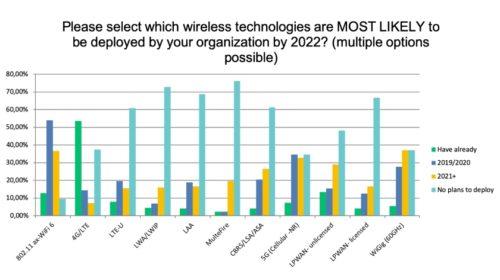 2020 klíčovým rokem pro WiFi