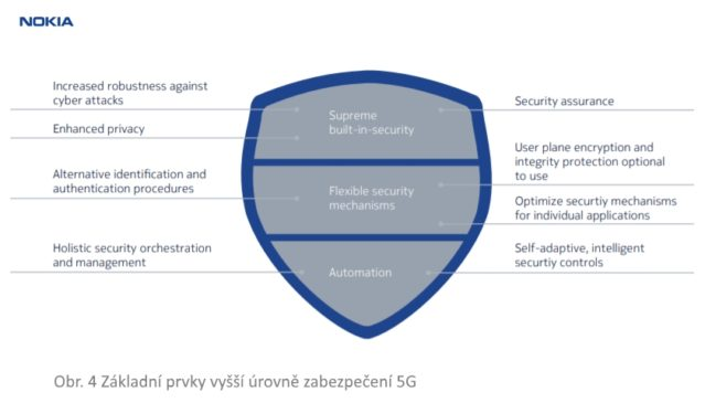 Základní prvky vyšší úrovně zabezpečení 5G