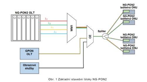 NG-PON2 je budoucností pasivních optických sítí (pokračování)