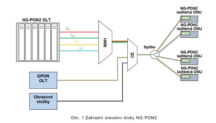 Základní stavební bloky NG-PON2