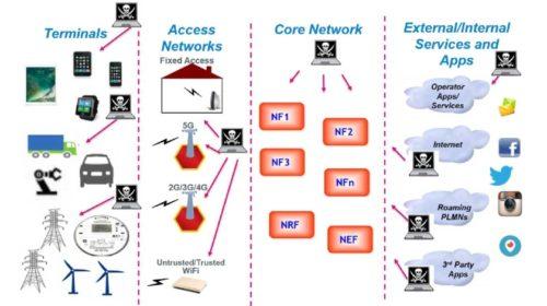 Zabezpečení budoucích mobilních sítí 5G