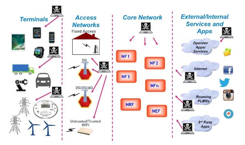 Zabezpečení mobilních sítí 5G