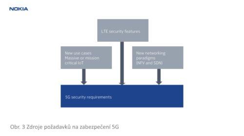 Výzvy a možnosti zabezpečení mobilních sítí 5G (2. díl)